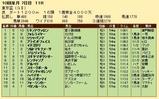第24S:10月1週 東京盃 成績