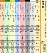 第20S:01月3週 京成杯