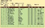 第34S:01月3週 京成杯 成績
