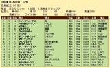第25S:06月1週 目黒記念 成績