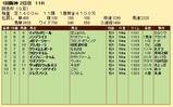 第22S:03月1週 阪急杯 成績