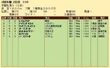 第24S:02月1週 京都牝馬S 成績