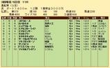 第32S:03月3週 黒船賞 成績