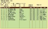 第17S:02月1週 小倉大賞典 成績