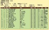 第18S:08月2週 関屋記念 成績