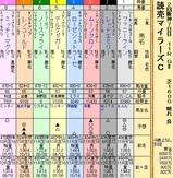 第21S:04月3週 読売マイラーズC