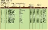 第33S:10月3週 府中牝馬S 成績