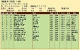 第22S:07月2週 ジャパンダートダービー 成績