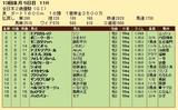 第23S:12月4週 全日本2歳優駿 成績