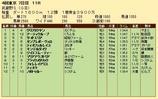 第29S:11月1週 武蔵野S 成績