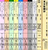 第24S:02月1週 東京新聞杯