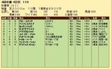 第23S:10月3週 秋華賞 成績