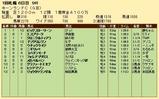 第22S:09月1週 キーンランドC 成績