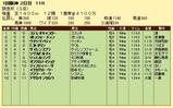 第19S:03月1週 阪急杯 成績