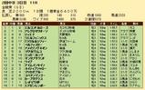 第23S:06月1週 金鯱賞 成績