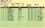 第23S:11月3週 京王杯2歳S 成績
