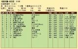 第27S:01月3週 日経新春杯 成績