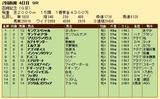 第34S:07月4週 函館記念 成績