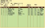 第18S:02月1週 京都牝馬S 成績