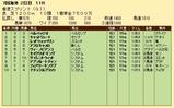 第35S:12月2週 香港スプリント 成績