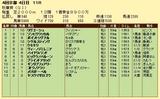 第17S:10月3週 秋華賞 成績