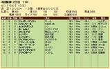 第25S:09月3週 セントウルS 成績