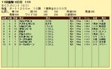 第17S:10月4週 BCスプリント 成績