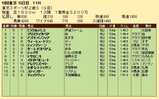 第30S:11月4週 東京スポーツ杯2歳S 成績