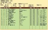第29S:03月3週 名古屋大賞典 成績