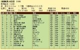 第17S:09月1週 新潟記念 成績
