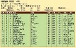 第29S:08月3週 ジャックルマロワ賞 成績