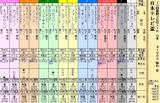 第29S:09月4週 日本テレビ盃