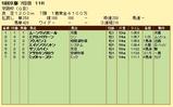 第18S:12月1週 京阪杯 成績