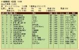 第30S:10月2週 白山大賞典 成績