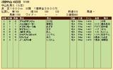 第32S:03月3週 中山牝馬S 成績