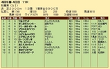 第27S:10月3週 秋華賞 成績