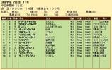 第25S:12月2週 中日新聞杯 成績