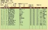 第34S:03月4週 名古屋大賞典 成績