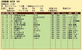 第27S:07月4週 函館記念 成績