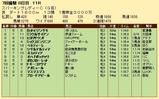 第20S:07月2週 スパーキングレディーC 成績