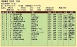 第19S:02月1週 東京新聞杯 成績