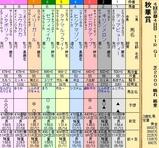 第29S:10月3週 秋華賞