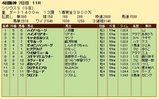 第27S:10月1週 シリウスS 成績