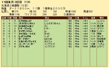 第23S:10月3週 北海道2歳優駿 成績