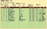 第20S:05月3週 ヴィクトリアマイル 成績