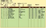 第19S:03月4週 ダイオライト記念 成績