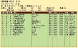 第34S:02月2週 シルクロードS 成績