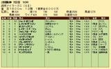 第32S:04月3週 マイラーズC 成績