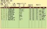 第17S:08月3週 北九州記念 成績