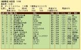 第17S:03月4週 黒船賞 成績